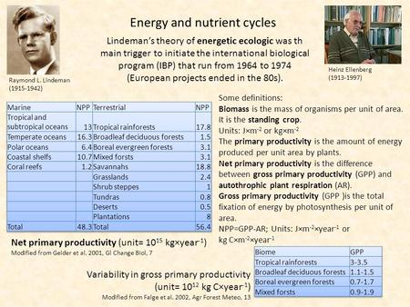 Raymond L. Lindeman (1915-1942) Energy <strong>and</strong> nutrient <strong>cycles</strong> Lindeman's theory of energetic ecologic was th main trigger to initiate the international biological.