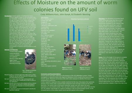 Effects of Moisture on the amount of worm colonies found on UFV soil Cody Williems-Kutz, John Konyk, & Elizabeth Wenting Introduction: Invasive species.
