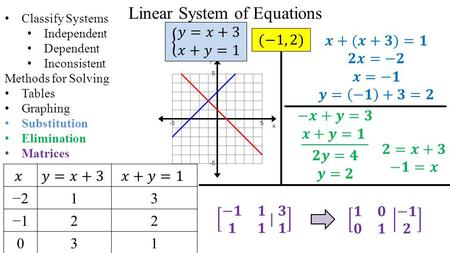 Linear System of Equations Classify Systems Independent Dependent Inconsistent Methods for Solving Tables Graphing Substitution Elimination Matrices −213.