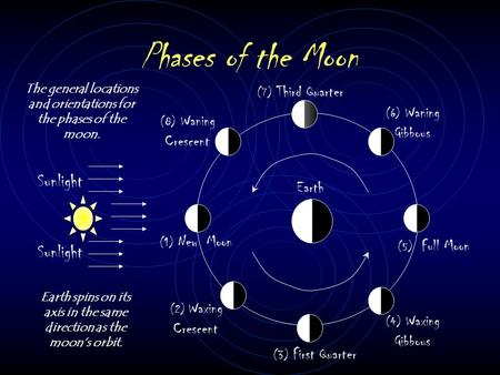 Phases of the Moon Sunlight (1) New Moon (2) Waxing Crescent (3) First Quarter (4) Waxing Gibbous (5) Full Moon (6) Waning Gibbous (7) Third Quarter (8)