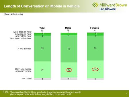 1. Length of Conversation on Mobile in Vehicle Q.15bThinking about the last time you had a telephone conversation on a mobile phone in your motor vehicle.
