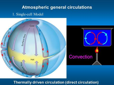 Atmospheric general circulations 1. Single-cell Model Thermally driven circulation (direct circulation)