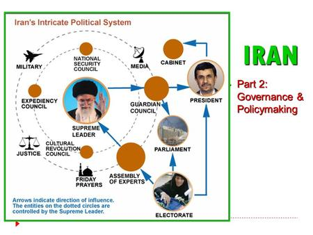 IRAN  Part 2: Governance & Policymaking. The Basics  Theocratic Republic  Theocracy with democratic elements  Theocratic Institutions:  Supreme Leader.