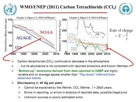  Carbon tetrachloride (CCl 4 ) continues to decrease in the atmosphere  … but its abundance is not consistent with reported emissions and known lifetimes.