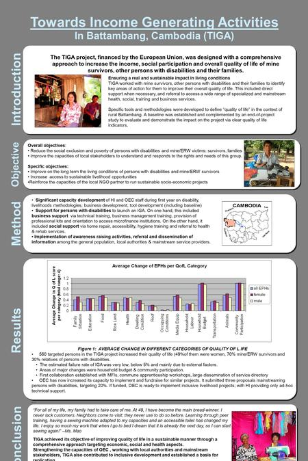Towards Income Generating Activities In Battambang, Cambodia (TIGA) Introduction Method Results Figure 1: AVERAGE CHANGE IN DIFFERENT CATEGORIES OF QUALITY.