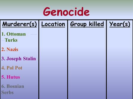 Genocide Murderer(s) 1. Ottoman ---- --Turks 2. Nazis 3. Joseph Stalin 4. Pol Pot 5. Hutus 6. Bosnian Serbs Year(s)Group killedLocation.