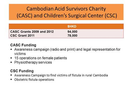 Cambodian Acid Survivors Charity (CASC) and Children's Surgical Center (CSC) $HKD CASC Grants 2009 and 2012 CSC Grant 2011 94,000 78,000 CASC Funding 
