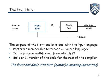0 The Front End The purpose of the front end is to deal with the input language Perform a membership test: code  source language? Is the program well-formed.