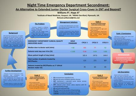 Night Time Emergency Department Secondment: An Alternative to Extended Junior Doctor Surgical Cross-Cover in ENT and Beyond? Williams R 1, Hope A 2 1 Institute.