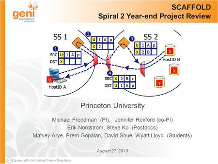Sponsored by the National Science Foundation SCAFFOLD Spiral 2 Year-end Project Review Princeton University Michael Freedman (PI), Jennifer Rexford (co-PI)