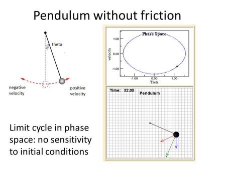 Pendulum without friction