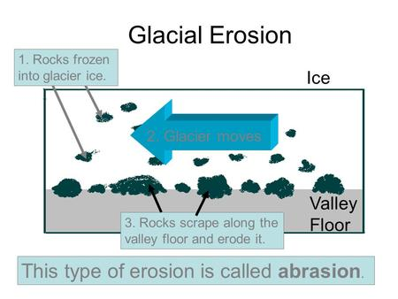 Ice Valley Floor 3. Rocks scrape along the valley floor and erode it. 2. Glacier moves This type of erosion is called abrasion. 1. Rocks frozen into glacier.