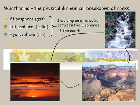 Weathering – the physical & chemical breakdown of rocks. Atmosphere (gas) Atmosphere (gas) Lithosphere (solid) Lithosphere (solid) Hydrosphere (liq.) Hydrosphere.