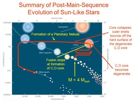 Summary of Post-Main-Sequence Evolution of Sun-Like Stars M < 4 M sun Fusion stops at formation of C,O core. C,O core becomes degenerate Core collapses;