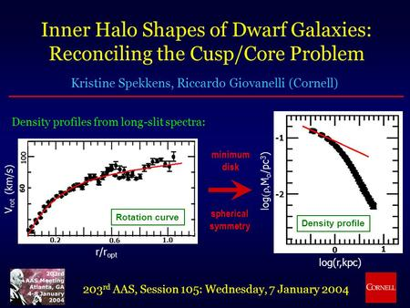 Inner Halo Shapes of Dwarf Galaxies: Reconciling the Cusp/Core Problem Kristine Spekkens, Riccardo Giovanelli (Cornell) 203 rd AAS, Session 105: Wednesday,