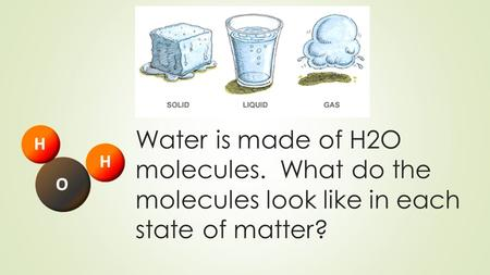 Water is made of H2O molecules. What do the molecules look like in each state of matter?