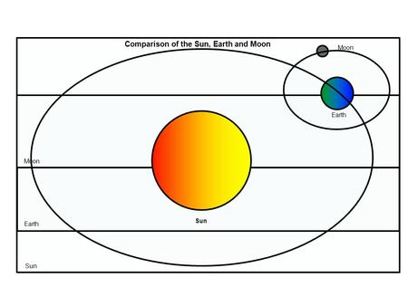 Comparison of the Sun, Earth and Moon Earth Moon Sun Earth Moon.