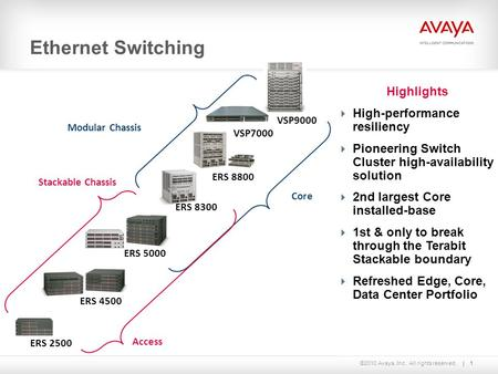 ©2010 Avaya, Inc. All rights reserved. Highlights  High-performance resiliency  Pioneering Switch Cluster high-availability solution  2nd largest Core.