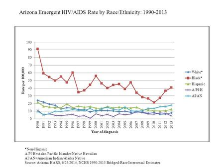 Arizona Emergent HIV/AIDS Rate by Race/Ethnicity: 1990-2013 *Non-Hispanic A/PI/H=Asian/Pacific Islander/Native Hawaiian AI/AN=American Indian/Alaska Native.