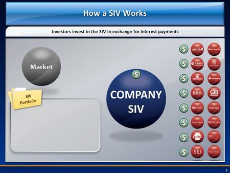 1 How a SIV Works Investors invest in the SIV in exchange for interest payments.