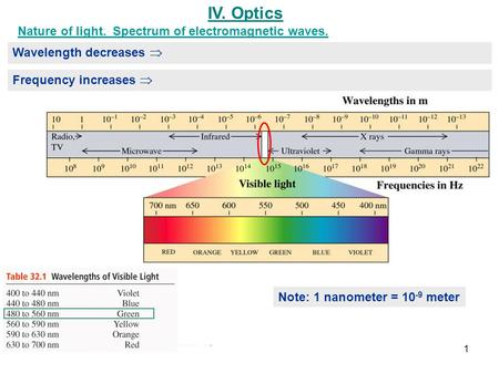 IV. Optics Wavelength decreases  Frequency increases  Note: 1 nanometer = 10 -9 meter Nature of light. Spectrum of electromagnetic waves. 1.
