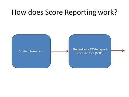 How does Score Reporting work? Student takes test. Student asks ETS to report scores to Rice (6609)