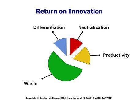 "Copyright © Geoffrey A. Moore, 2005, from the book ""DEALING WITH DARWIN"" Return on Innovation Neutralization Waste Differentiation Productivity."
