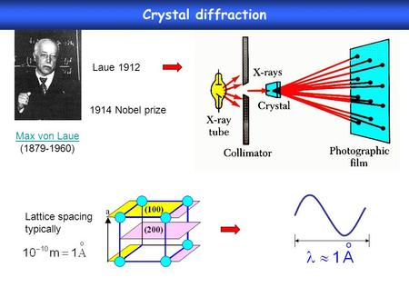 Lattice spacing typically Max von Laue (1879-1960) 1914 Nobel prize Laue 1912 Crystal diffraction.