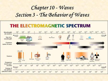 Section 3 - The Behavior of Waves