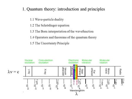 1. Quantum theory: introduction and principles