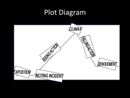 Plot Diagram. Conflict -a struggle between two opposing forces – -Man v. Man – -Man v. Self – -Man v. Nature – -Man v. Society.