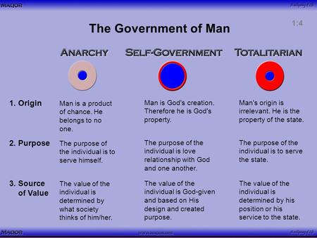 The Government of Man 1. Origin Man is a product of chance. He belongs to no one. Man is God's creation. Therefore he is God's property. Man's origin is.