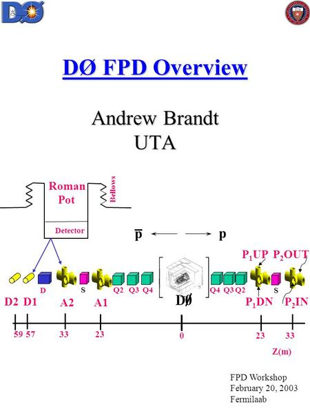 DØ FPD Overview Andrew Brandt UTA Q4 D S Q3S A1A2 P 1 UP p p Z(m) D1 Detector Bellows Roman Pot 233359 33230 57 P 2 OUT Q2 P 1 DN P 2 IN D2 Q4Q3Q2 FPD.