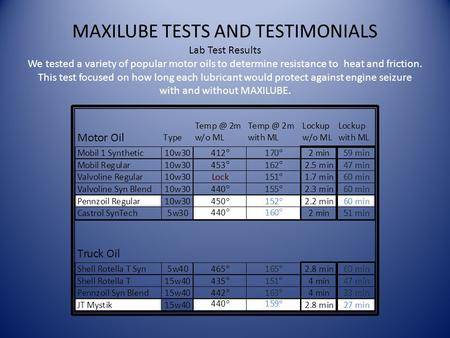 MAXILUBE TESTS AND TESTIMONIALS Lab Test Results We tested a variety of popular motor oils to determine resistance to heat and friction. This test focused.