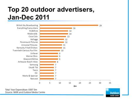Top 20 outdoor advertisers, Jan-Dec 2011 Total Year Expenditure: £697.6m Source: NMR and Outdoor Media Centre.
