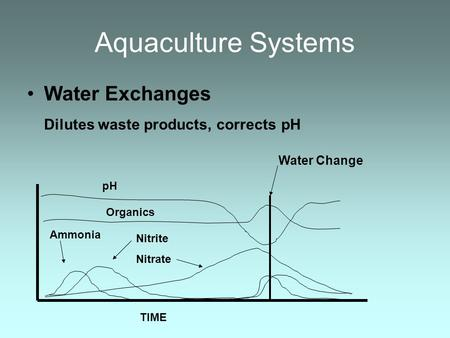 Aquaculture Systems Water Exchanges Dilutes waste products, corrects pH pH Organics Nitrite Nitrate Ammonia Water Change TIME.