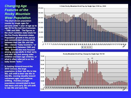 Changing Age Features of the Rocky Mountain West Population The chart shows population counts by single ages for persons under 1 year of age up to age.