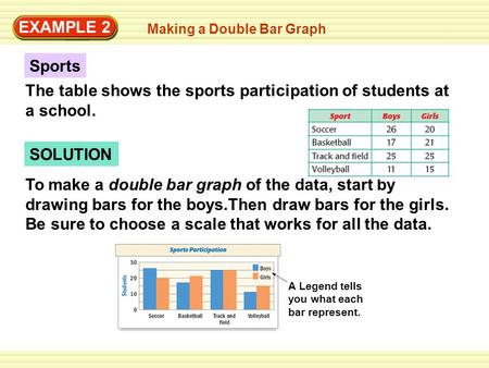 EXAMPLE 2 Making a Double Bar Graph SOLUTION To make a double bar graph of the data, start by drawing bars for the boys.Then draw bars for the girls. Be.