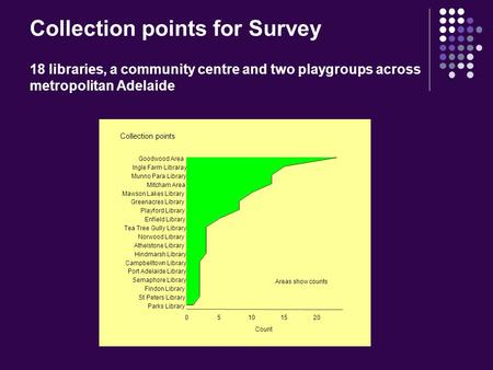 Collection points for Survey 18 libraries, a community centre and two playgroups across metropolitan Adelaide Areas show counts Collection points 05101520.