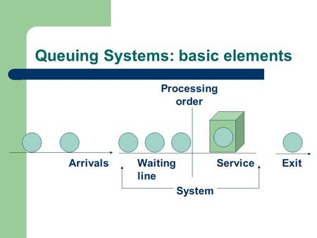 ArrivalsServiceWaiting line Exit Processing order System Queuing Systems: basic elements.
