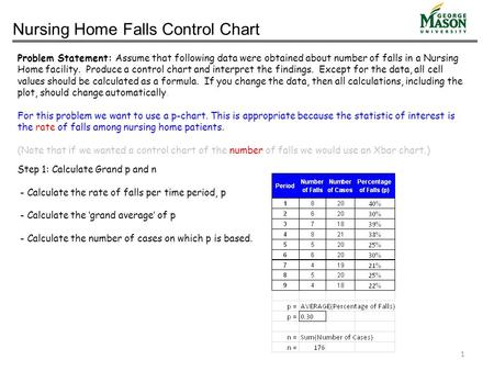 Nursing Home Falls Control Chart Problem Statement: Assume that following data were obtained about number of falls in a Nursing Home facility. Produce.