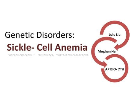 Sickle- Cell Anemia Lulu Liu Meghan Ha AP BIO- 7TH Genetic Disorders: