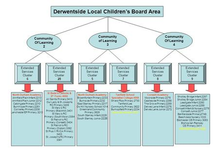 Derwentside Local Children's Board Area Community Of Learning 2 Community of Learning 3 Community Of Learning 4 Extended Services Cluster 6 Extended Services.