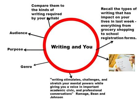 Writing and You Audience Purpose Genre  writing stimulates, challenges, and stretch your mental powers while giving you a voice in important academic.