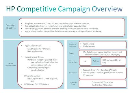 Campaign Objectives Heighten awareness of Cisco UCS as a compelling, cost effective solution Pro-actively attack server refresh, run rate and solution.