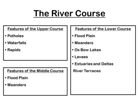 The River Course Features of the Upper Course Potholes Waterfalls Rapids Features of the Middle Course Flood Plain Meanders Features of the Lower Course.