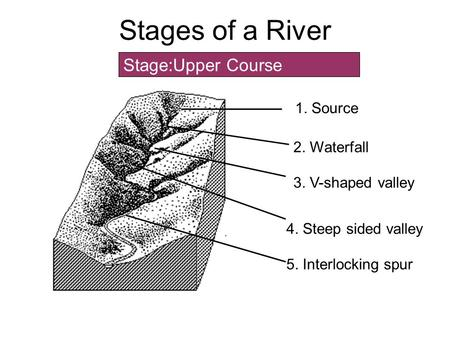 Stages of a River Stage:Upper Course 1. Source 3 4 2. Waterfall 3. V-shaped valley 4. Steep sided valley 5. Interlocking spur.