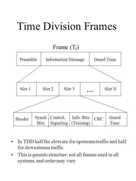Time Division Frames PreambleInformation MessageGuard Time Frame (T f ) Slot 1Slot 2Slot 3Slot N... Header Synch Bits Control, Signaling CRC Info. Bits.