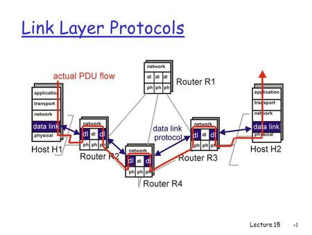 Lecture 15 Link Layer Protocols. Lecture 15-2 Link Layer Services r Framing and link access: encapsulate datagram into frame adding header and trailer,