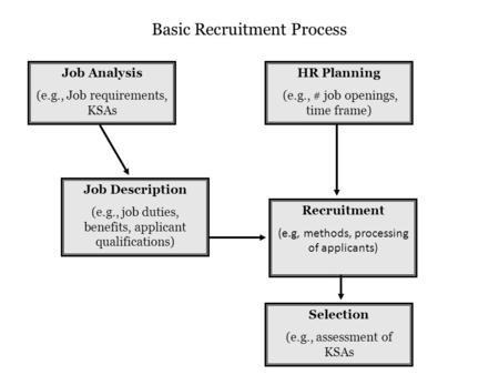 Job Analysis (e.g., Job requirements, KSAs HR Planning (e.g., # job openings, time frame) Job Description (e.g., job duties, benefits, applicant qualifications)